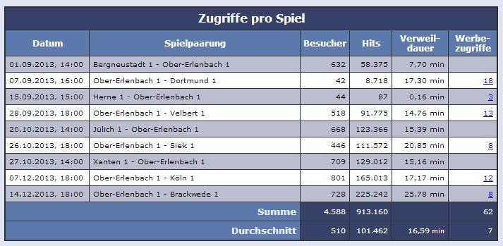 Liveticker des TTCOE in der 2. Bundesliga Herren Nord